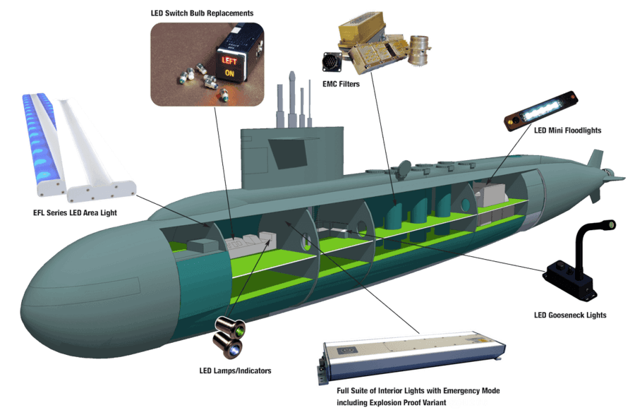 Submarine applications
